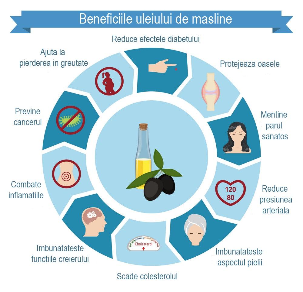 Beneficii pentru sanatate si actiuni terapeutice