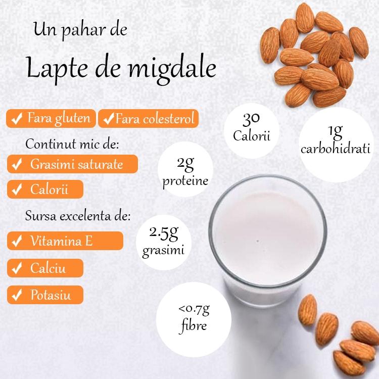 Proprietati Lapte de migdale