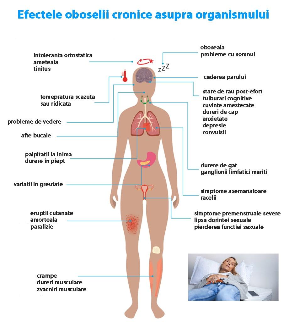 Prostatita – cauze, simptome, tratament, preventie