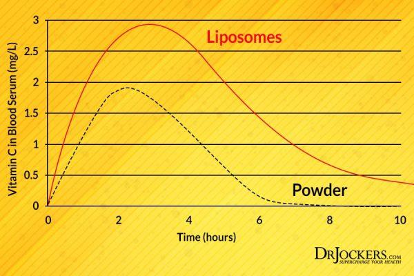 Cum functioneaza vitamina c lipozomala