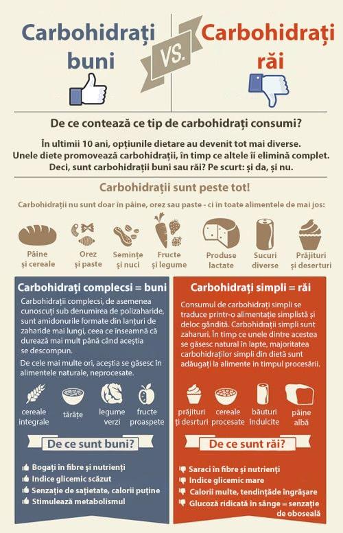 diferenta dintre carbohidrati