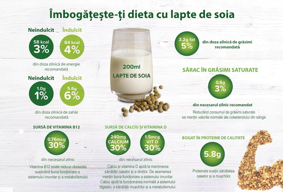 lapte de soia beneficii