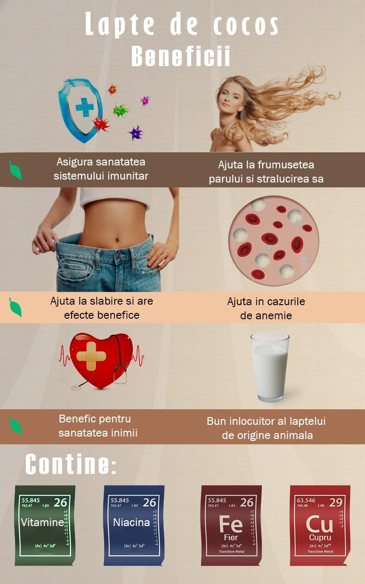 Beneficii lapte de cocos