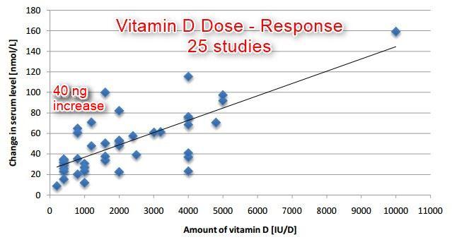 vitamina D protejeaza impotriva racelii si gripei
