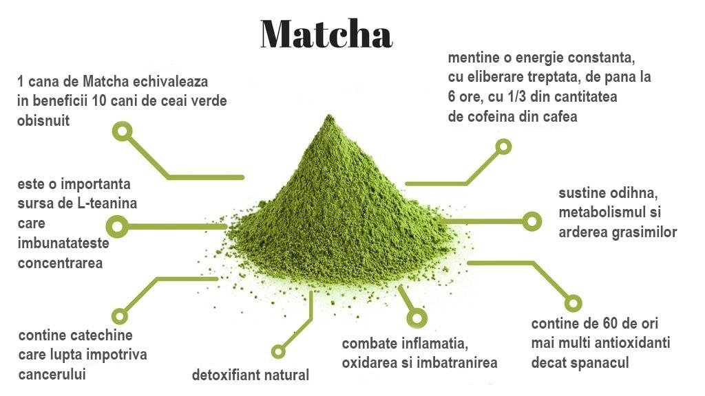 Ceai Matcha - beneficii pentru sanatate