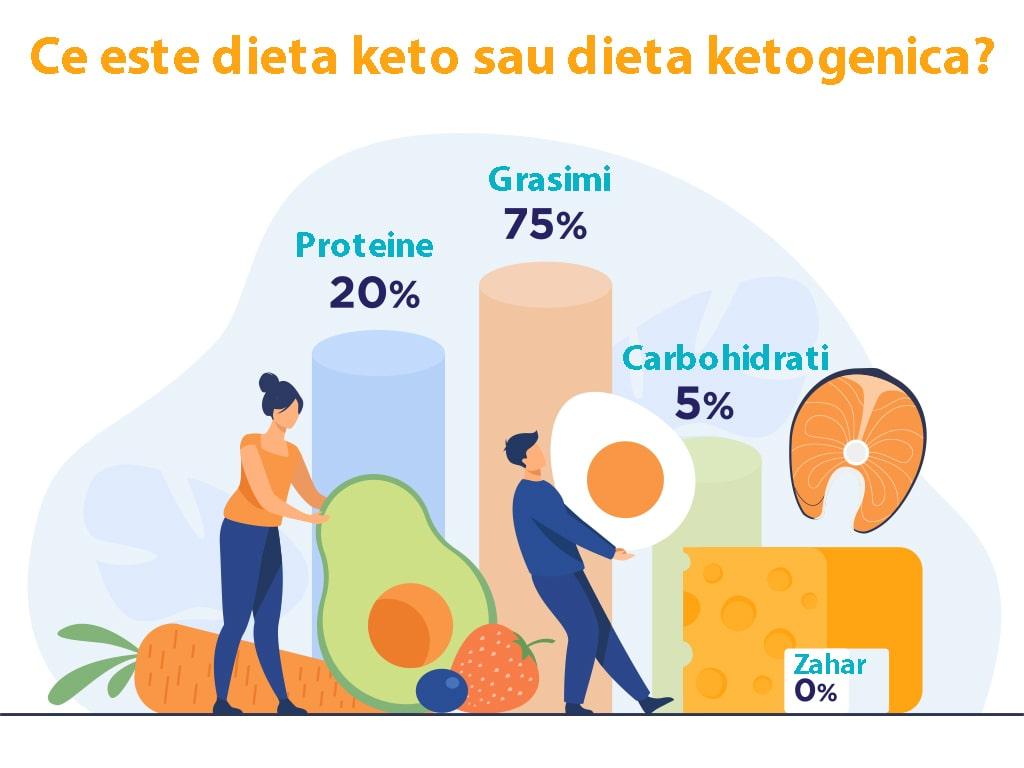 Mâncăruri pe care să le consumi pe parcursul unei diete cetogene
